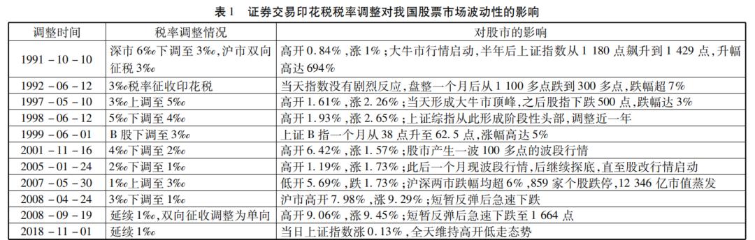 股票交易印花税税率下调?专家认为可能性不大