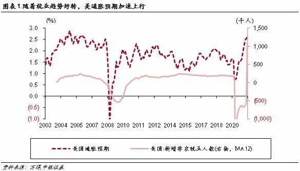 警惕海外通胀扰动,把握加仓周期时间窗口