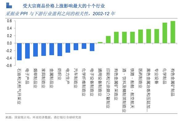 对冲基金获利离场多头头寸减少 全球涨价潮到头了?