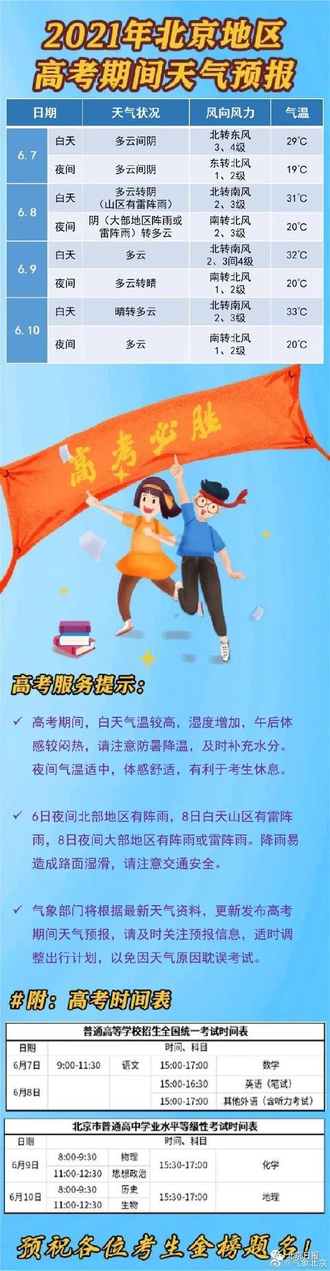 带伞!北京大部分地区今夜或有阵雨,高考天气预报