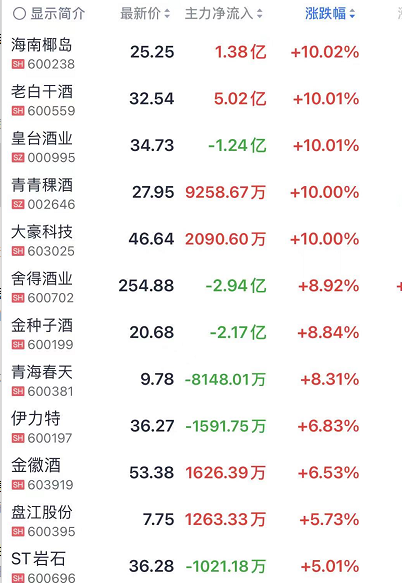 恒大正式回应资金链问题!白酒股又创新高,三大银行宣布接入华为鸿蒙!上海高考作文火了:价值投资!