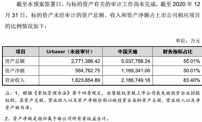 超8成收入没了 中国天楹拟甩卖3年前收购的Urbaser