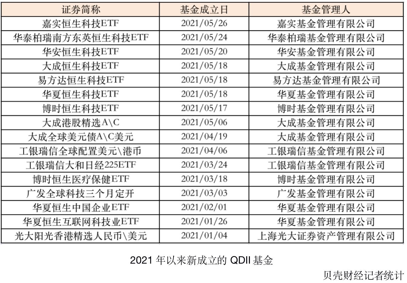QDII年内4次扩额:公募一哥放宽限购 海外投资大年来了?