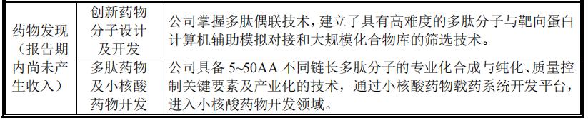 """新晋CXO暴涨风潮!又一家小而美的玩家将登陆,能否兑现""""小美迪西""""之名?"""