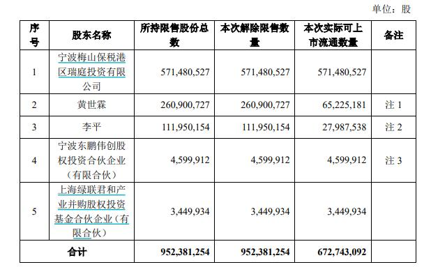 宁德时代9.52亿股限售股解除限售 占总股本40.88%
