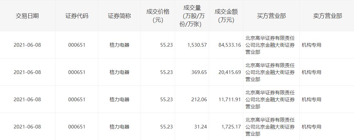 格力电器今日现11.84亿元大宗交易 卖方均为机构