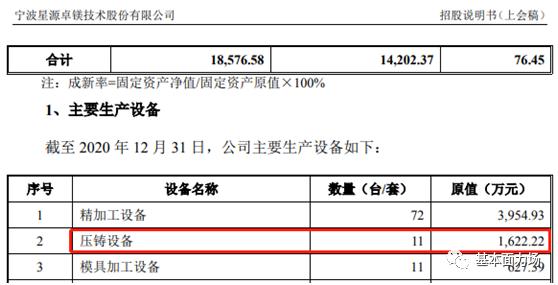 申请IPO的星源卓镁 固定资产信息披露大概率是不真实的
