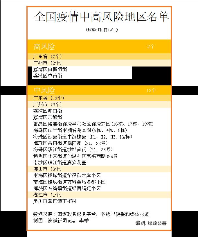 【杏悦】地风险升级广东现有杏悦高中风险区2+1图片