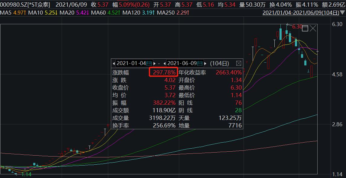*ST众泰:金华中院裁定受理浙江永康农商行对公司的重整申请
