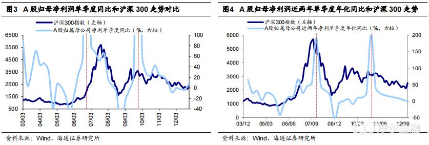海通证券:看好下半年市场的三大理由