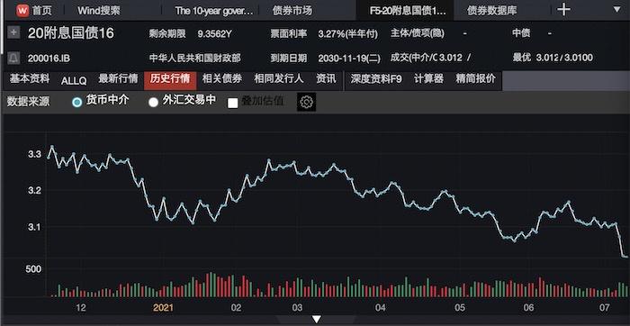 """降准官宣后首个交易日:股升汇跌 10年国债收益率""""破3""""在即"""
