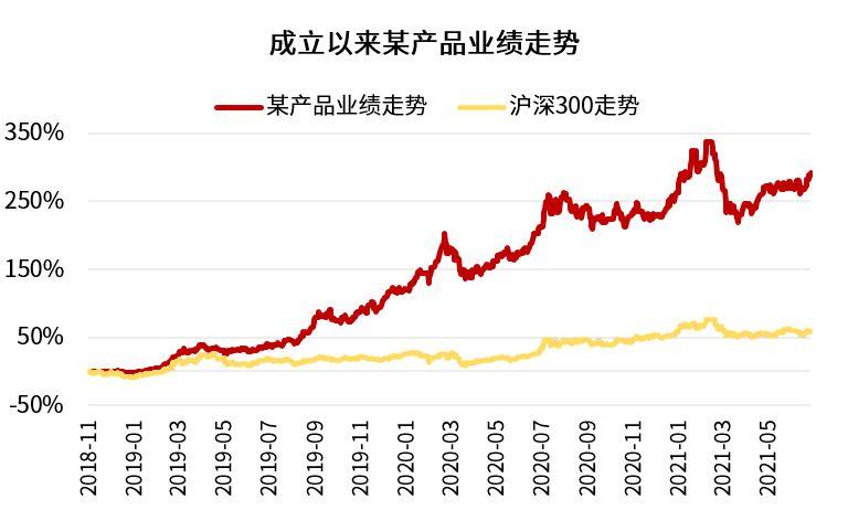【10000个红包】致投资者:携手见证长期的力量
