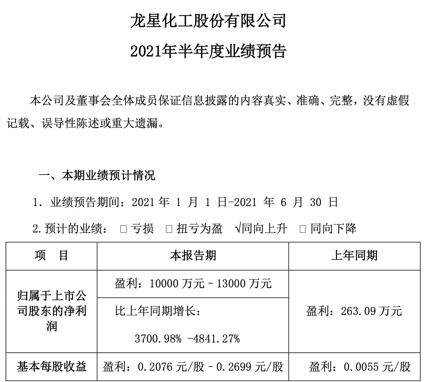炭黑产销两旺 龙星化工上半年净利预增3701%-4841%
