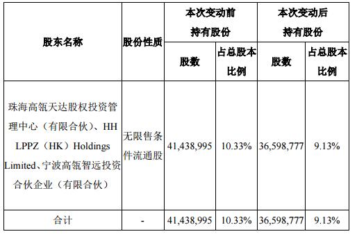 高瓴大举减持良品铺子 持股比例降至9.13%