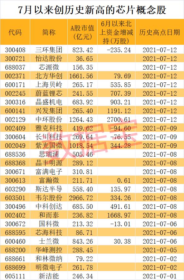 芯片三巨头集体出手:重金押注28nm产能 业绩暴增股名单来了