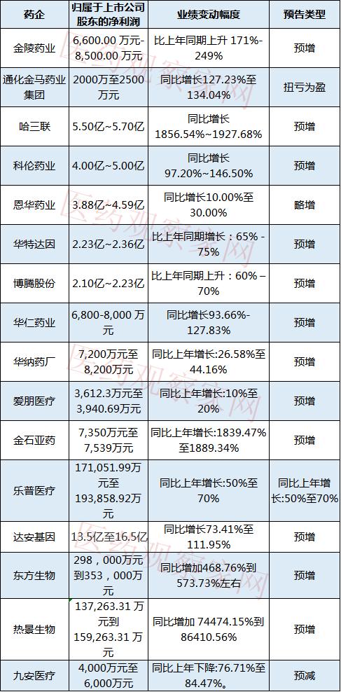 超50家药企发布业绩半年报,热景生物同比增长74474.15%到 86410.56%!