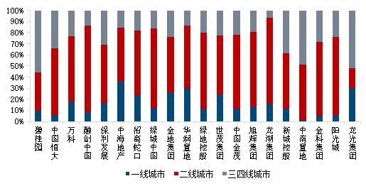 房贷政策持续收紧 部分城市房价或存调整压力