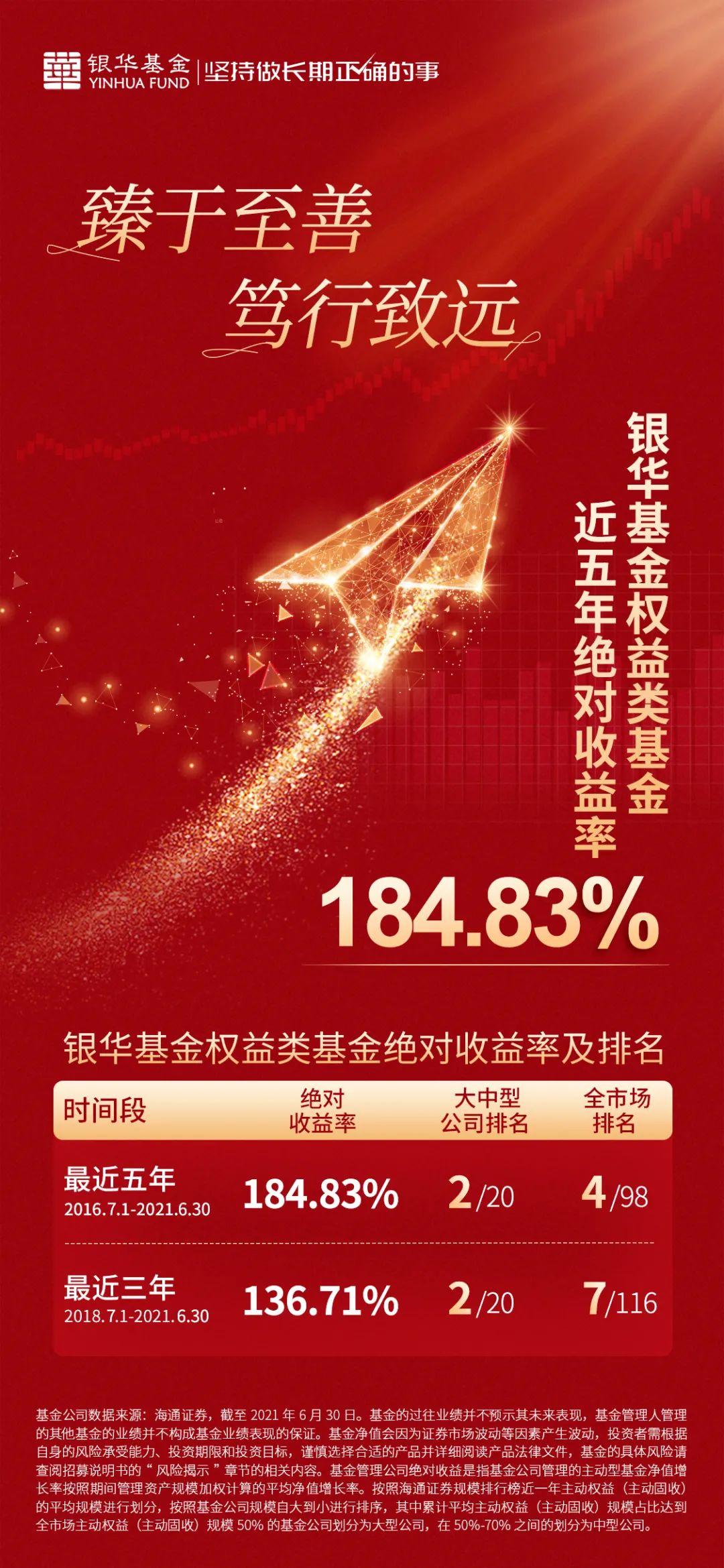 银华基金权益产品近五年绝对收益184.83% 在大中型基金公司中排名第二