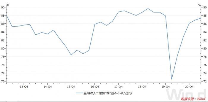 """央行调查报告:二季度倾向于""""更多储蓄""""的居民占一半 处于历史高位"""
