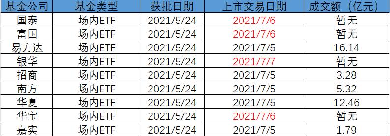 太卷了:天弘、鹏扬两只双创50场外联接基金首日销售未达预期