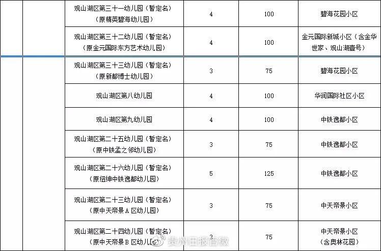 贵阳观山湖区2021年公办幼儿园招生通知