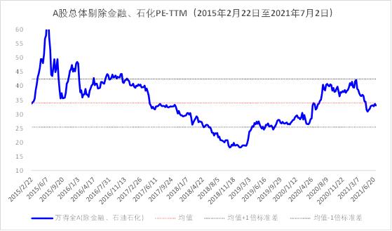 成长股占优 警惕外部风险 l 中融权益半月报