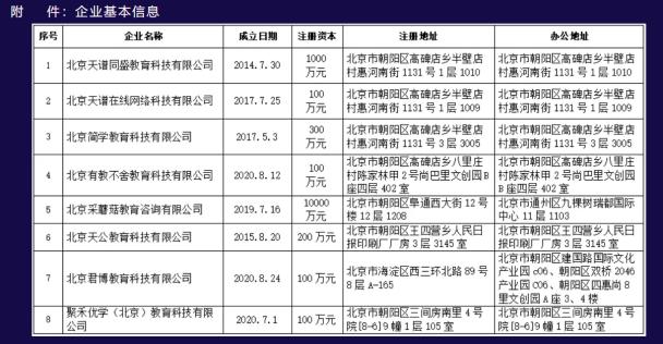 北京强化预付费风险防范,8家教育培训机构因涉嫌违法被公示