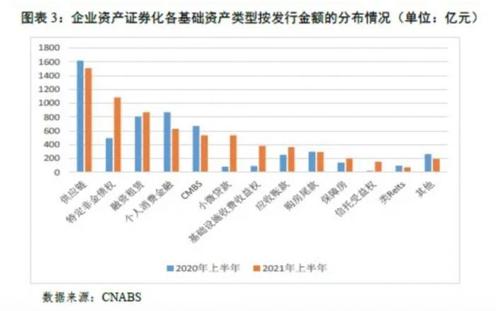 上半年ABS发行约1.37万亿 个人消费贷款ABS同比下降28%