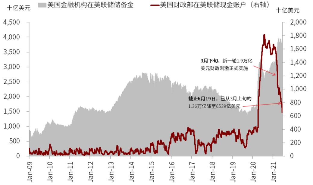 美债收益率走低,美元指数走高,到底怎么了?