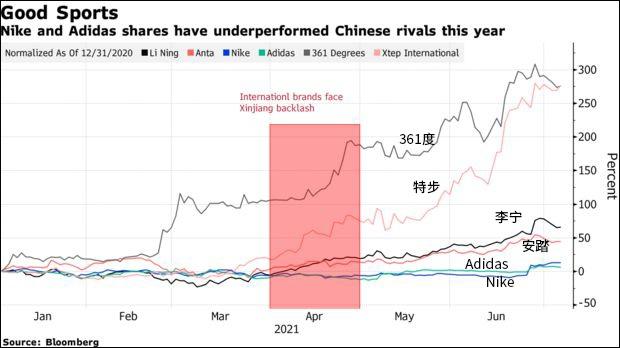 """""""新疆棉事件后,耐克股票输给了中国品牌"""""""