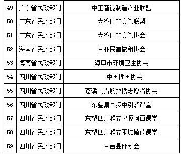 地方民政部门依法取缔的部分非法社会组织名单(第六批)