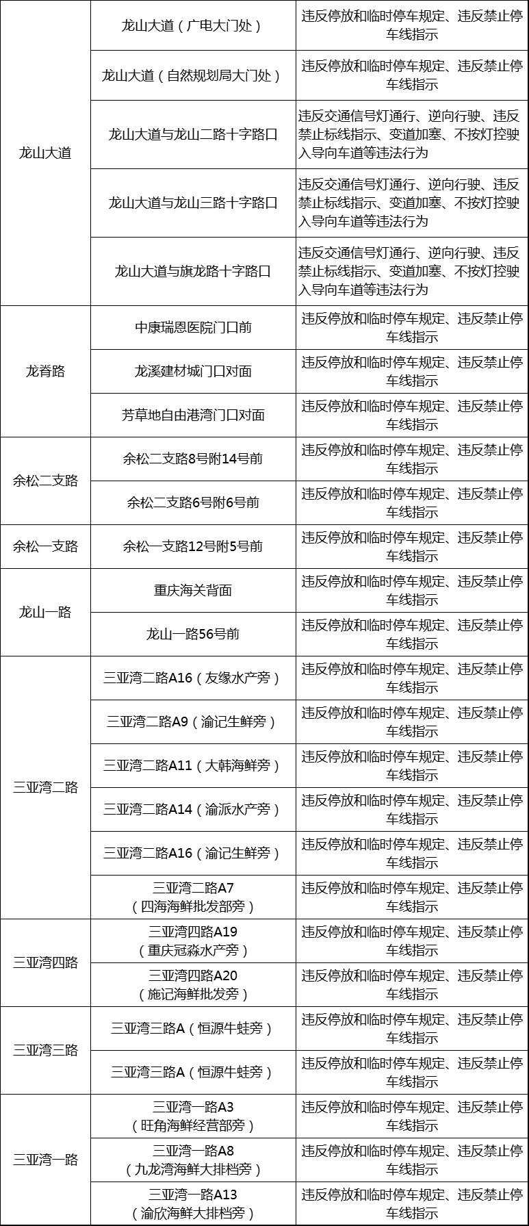 【早生活】渝北新增125处交通违法抓拍摄像头