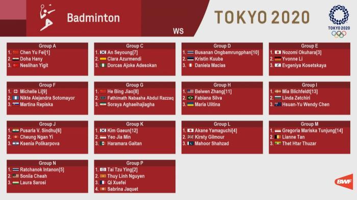 东京奥运会羽毛球项目签位出炉 国羽前景几何?