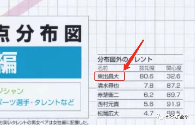 2021日经圈地榜榜单出炉 绫濑遥新垣结衣蝉联榜首