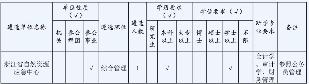 快讯|浙江部分省级机关面向基层公开遴选公务员
