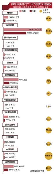 """中央多部门""""三公""""经费压减超50%"""