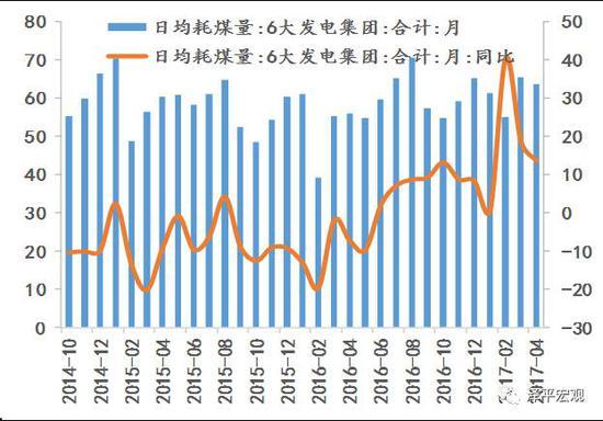 图:六大发电日均耗煤同比下降