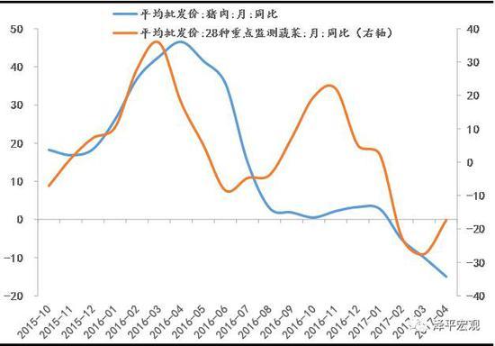 图:菜价同比增速回升,猪价同比增速回落