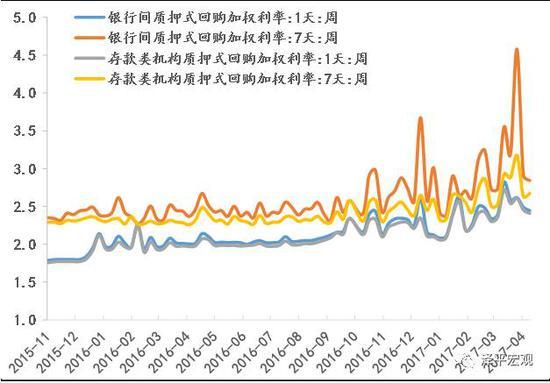 图:短期利率回落