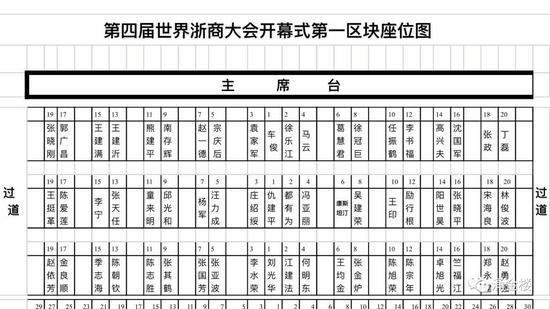 第四届浙商大会开幕式第一区块座位图