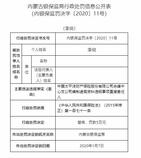 因编制虚假资料,太保财险赤峰中心支公司员工李剑被罚6万