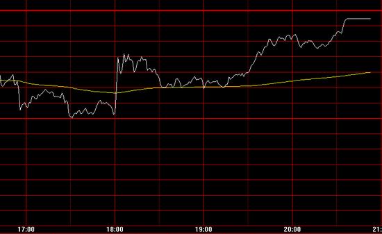 在国家降准音讯传出后,欧洲股市疾速从盘中低点反弹