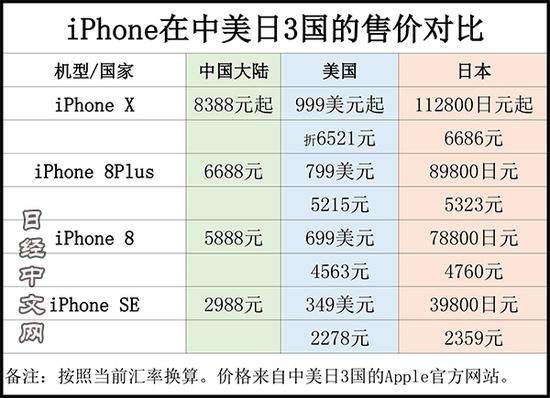 iPhoneX中美日3国售价对比 中国比美国贵1800元