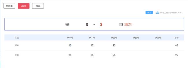全运女排天津3-0河南5连胜 提前锁定循环赛前两名