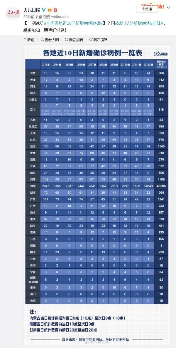 一图速览全国各地近10日新增病例数据