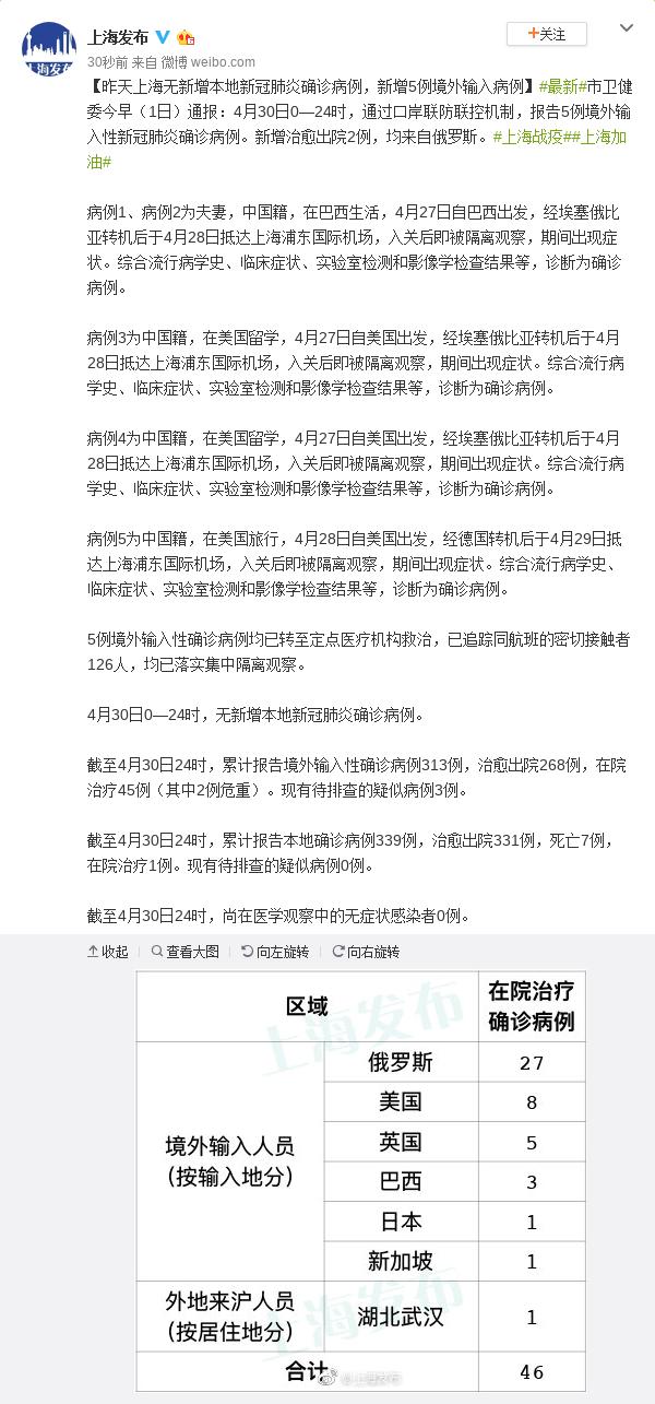 4月30日上海无新增本地新冠肺炎确诊病例 新增5例境外输入病例图片