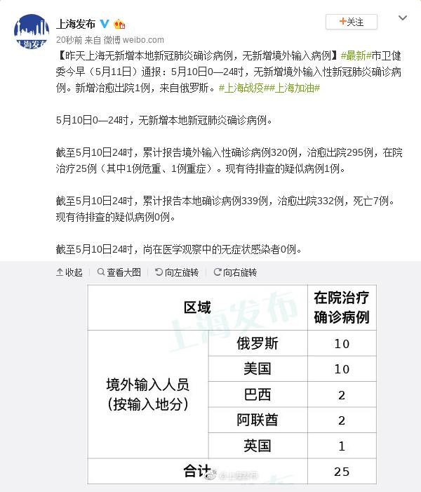 「摩天登录」10日上海无摩天登录新增本地新冠图片