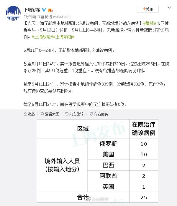 【杏悦开户】月11日上海无新杏悦开户增本地图片