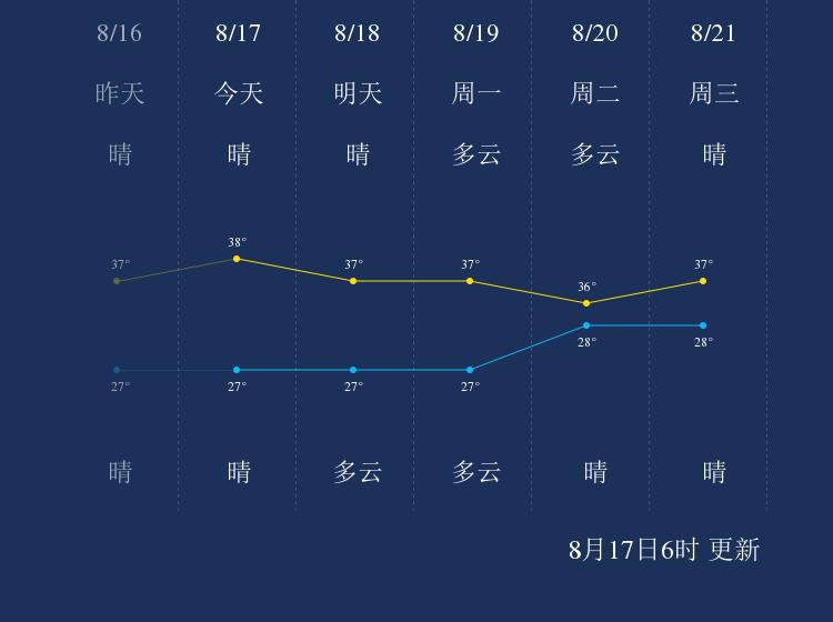 8月17日湘潭天气早知道