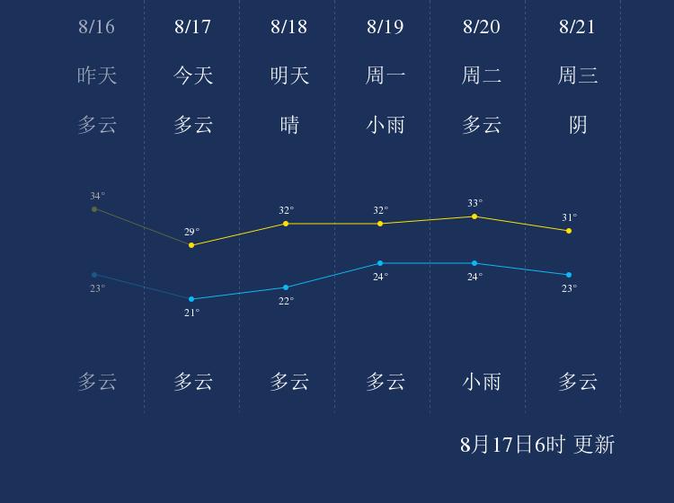8月17日三门峡天气早知道